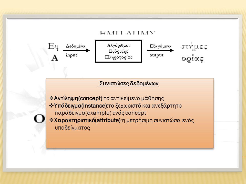 Συνιστώσες δεδομένων  Αντίληψη(concept):το αντικείμενο μάθησης  Υπόδειγμα(instance):το ξεχωριστό και ανεξάρτητο παράδειγμα(example) ενός concept  Χαρακτηριστικό(attribute):η μετρήσιμη συνιστώσα ενός υποδείγματος Συνιστώσες δεδομένων  Αντίληψη(concept):το αντικείμενο μάθησης  Υπόδειγμα(instance):το ξεχωριστό και ανεξάρτητο παράδειγμα(example) ενός concept  Χαρακτηριστικό(attribute):η μετρήσιμη συνιστώσα ενός υποδείγματος