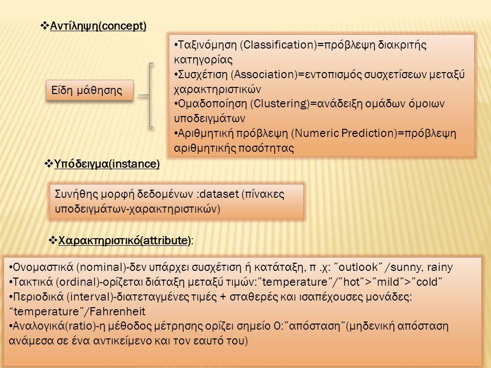 Είδη μάθησης Ταξινόμηση (Classification)=πρόβλεψη διακριτής κατηγορίας Συσχέτιση (Association)=εντοπισμός συσχετίσεων μεταξύ χαρακτηριστικών Ομαδοποίηση (Clustering)=ανάδειξη ομάδων όμοιων υποδειγμάτων Αριθμητική πρόβλεψη (Numeric Prediction)=πρόβλεψη αριθμητικής ποσότητας  Αντίληψη(concept)  Υπόδειγμα(instance) Συνήθης μορφή δεδομένων :dataset (πίνακες υποδειγμάτων-χαρακτηριστικών)  Χαρακτηριστικό(attribute): Ονομαστικά (nominal)-δεν υπάρχει συσχέτιση ή κατάταξη, π.χ: outlook /sunny, rainy Τακτικά (ordinal)-ορίζεται διάταξη μεταξύ τιμών: temperature / hot > mild > cold Περιοδικά (interval)-διατεταγμένες τιμές + σταθερές και ισαπέχουσες μονάδες: temperature /Fahrenheit Αναλογικά(ratio)-η μέθοδος μέτρησης ορίζει σημείο 0: απόσταση (μηδενική απόσταση ανάμεσα σε ένα αντικείμενο και τον εαυτό του)