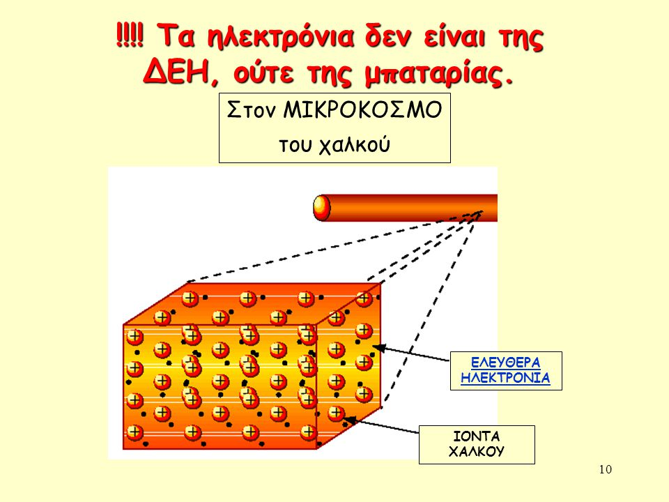 10 !!!! Τα ηλεκτρόνια δεν είναι της ΔΕΗ, ούτε της μπαταρίας. Στον ΜΙΚΡΟΚΟΣΜΟ του χαλκού ΕΛΕΥΘΕΡΑ ΗΛΕΚΤΡΟΝΙΑ ΙΟΝΤΑ ΧΑΛΚΟΥ