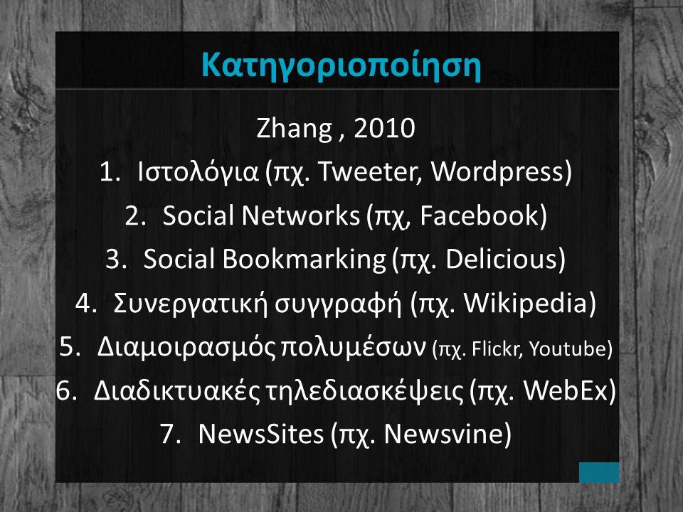 Κατηγοριοποίηση Zhang, 2010 1.Ιστολόγια (πχ.
