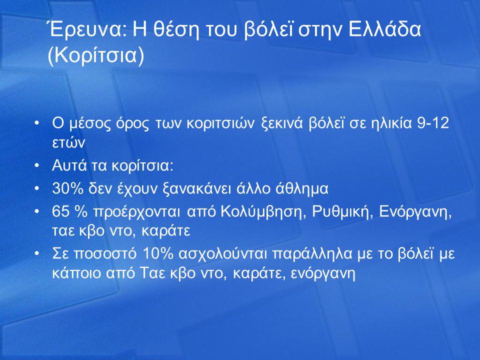 Έρευνα: Η θέση του βόλεϊ στην Ελλάδα (Κορίτσια) Ο μέσος όρος των κοριτσιών ξεκινά βόλεϊ σε ηλικία 9-12 ετών Αυτά τα κορίτσια: 30% δεν έχουν ξανακάνει άλλο άθλημα 65 % προέρχονται από Κολύμβηση, Ρυθμική, Ενόργανη, ταε κβο ντο, καράτε Σε ποσοστό 10% ασχολούνται παράλληλα με το βόλεϊ με κάποιο από Ταε κβο ντο, καράτε, ενόργανη
