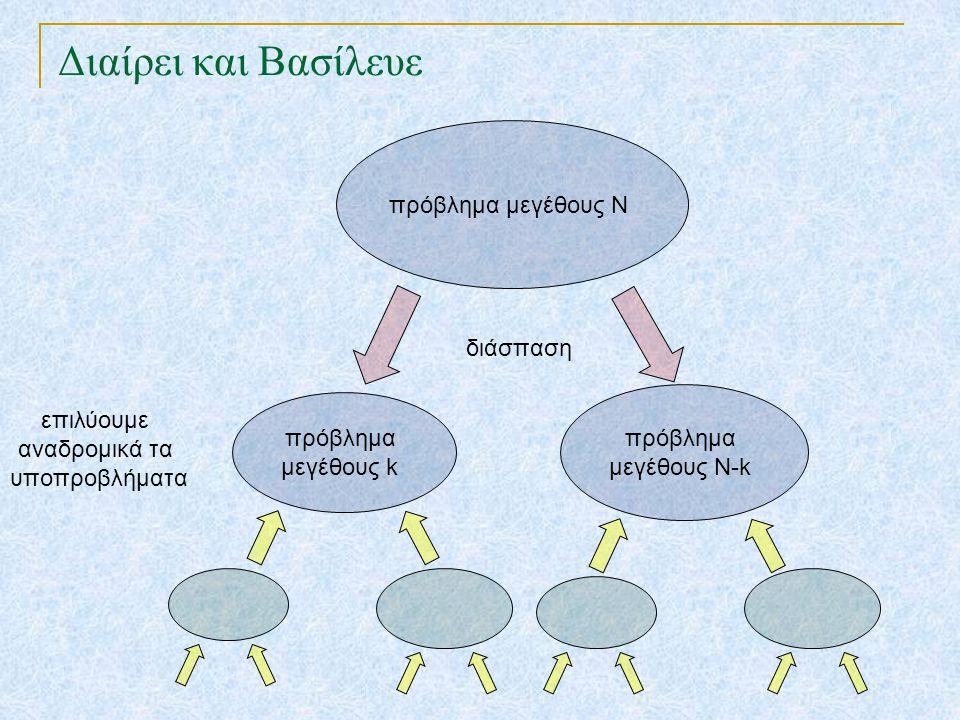 Διαίρει και Βασίλευε πρόβλημα μεγέθους Ν πρόβλημα μεγέθους Ν-k πρόβλημα μεγέθους k επιλύουμε αναδρομικά τα υποπροβλήματα σύνθεση