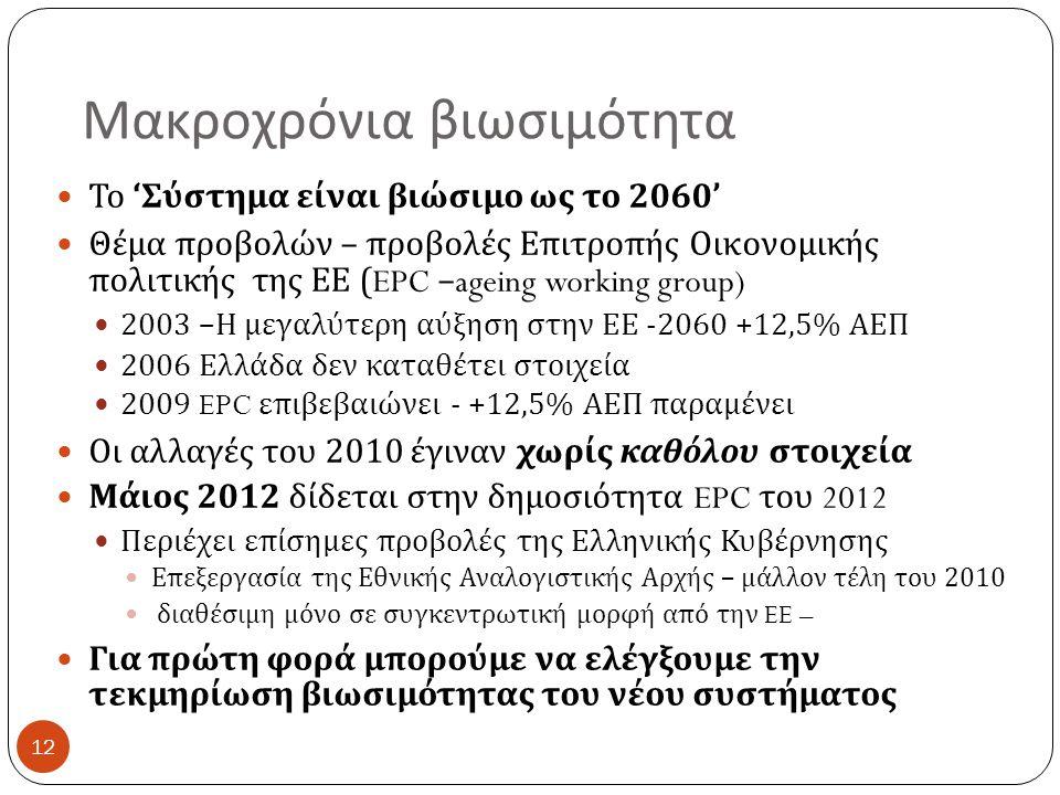 Μακροχρόνια βιωσιμότητα 12 Το ' Σύστημα είναι βιώσιμο ως το 2060' Θέμα προβολών – προβολές Επιτροπής Οικονομικής πολιτικής της ΕΕ (EPC –ageing working group) 2003 – Η μεγαλύτερη αύξηση στην ΕΕ -2060 +12,5% ΑΕΠ 2006 Ελλάδα δεν καταθέτει στοιχεία 2009 EPC επιβεβαιώνει - +12,5% ΑΕΠ παραμένει Οι αλλαγές του 2010 έγιναν χωρίς καθόλου στοιχεία Μάιος 2012 δίδεται στην δημοσιότητα EPC του 2012 Περιέχει επίσημες προβολές της Ελληνικής Κυβέρνησης Επεξεργασία της Εθνικής Αναλογιστικής Αρχής – μάλλον τέλη του 2010 διαθέσιμη μόνο σε συγκεντρωτική μορφή από την EE – Για πρώτη φορά μπορούμε να ελέγξουμε την τεκμηρίωση βιωσιμότητας του νέου συστήματος