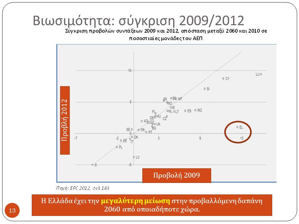 Βιωσιμότητα : σύγκριση 2009/2012 13 Προβολή 2009 Προβλή 2012 Η Ελλάδα έχει την μεγαλύτερη μείωση στην π ροβαλλόμενη δα π άνη 2060 α π ό ο π οιαδή π οτε χώρα.