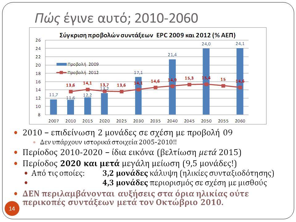 Πώς έγινε αυτό ; 2010-2060 14 2010 – επιδείνωση 2 μονάδες σε σχέση με προβολή 09 Δεν υπάρχουν ιστορικά στοιχεία 2005-2010!.