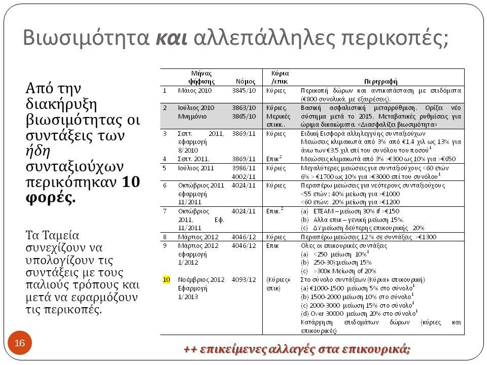 Βιωσιμότητα και αλλεπάλληλες περικοπές ; 16 Από την διακήρυξη βιωσιμότητας οι συντάξεις των ήδη συνταξιούχων περικόπηκαν 10 φορές.