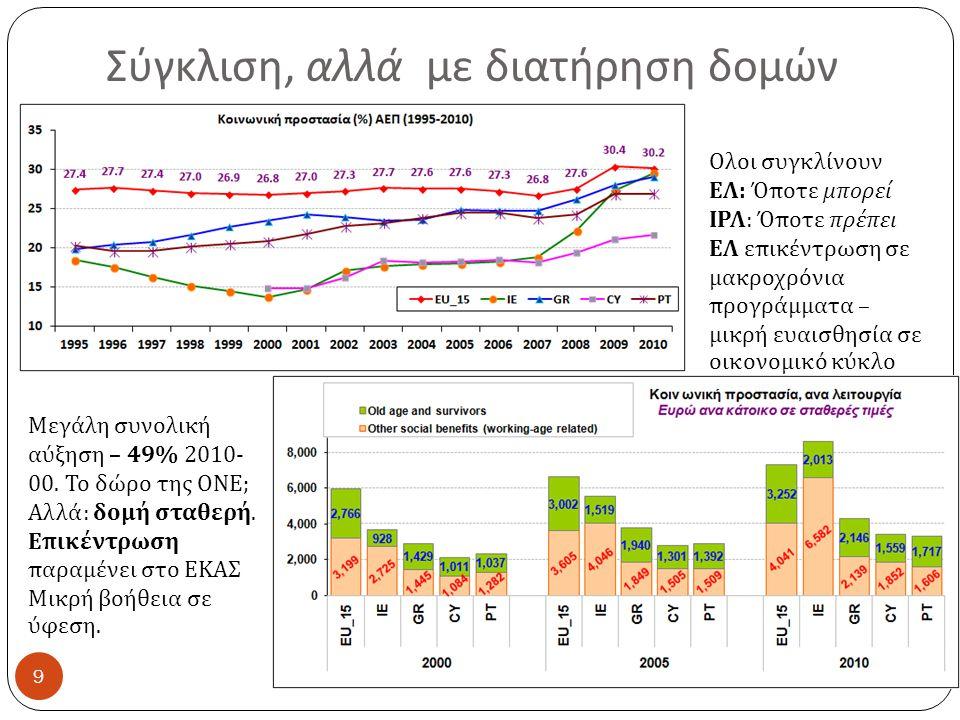 Σύγκλιση, αλλά με διατήρηση δομών 9 Ολοι συγκλίνουν ΕΛ : Όποτε μπορεί ΙΡΛ : Όποτε πρέπει ΕΛ επικέντρωση σε μακροχρόνια προγράμματα – μικρή ευαισθησία σε οικονομικό κύκλο Μεγάλη συνολική αύξηση – 49% 2010- 00.