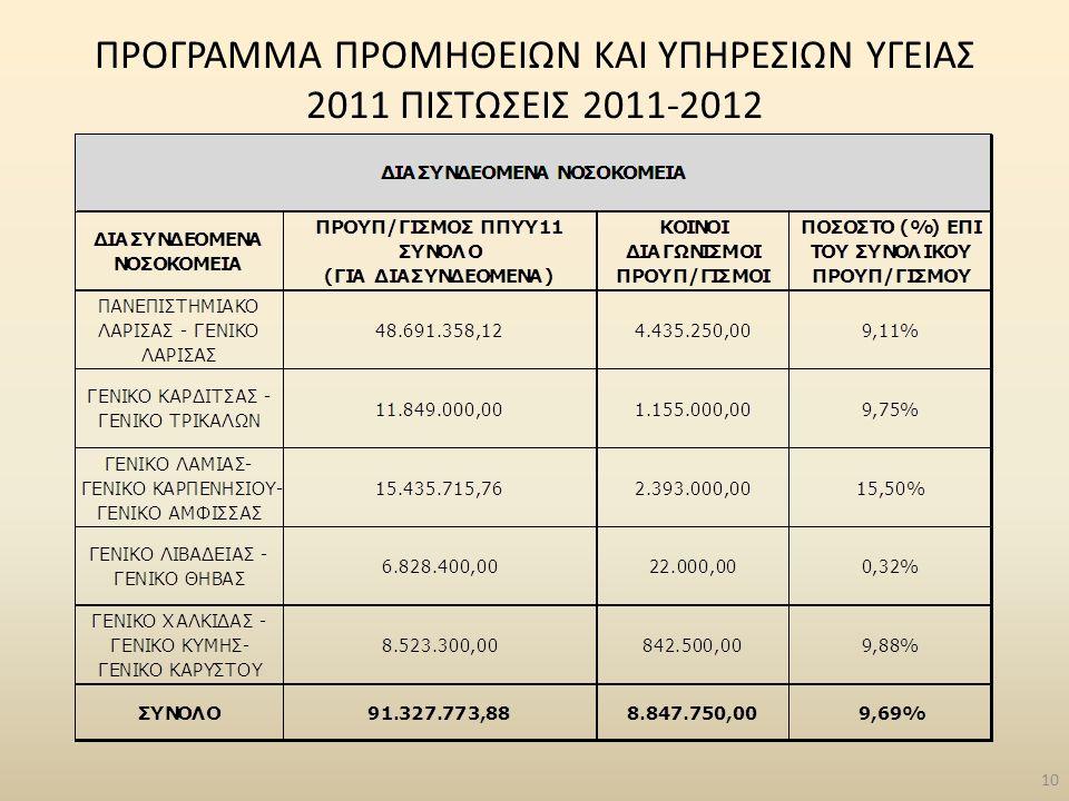 10 ΠΡΟΓΡΑΜΜΑ ΠΡΟΜΗΘΕΙΩΝ ΚΑΙ ΥΠΗΡΕΣΙΩΝ ΥΓΕΙΑΣ 2011 ΠΙΣΤΩΣΕΙΣ 2011-2012
