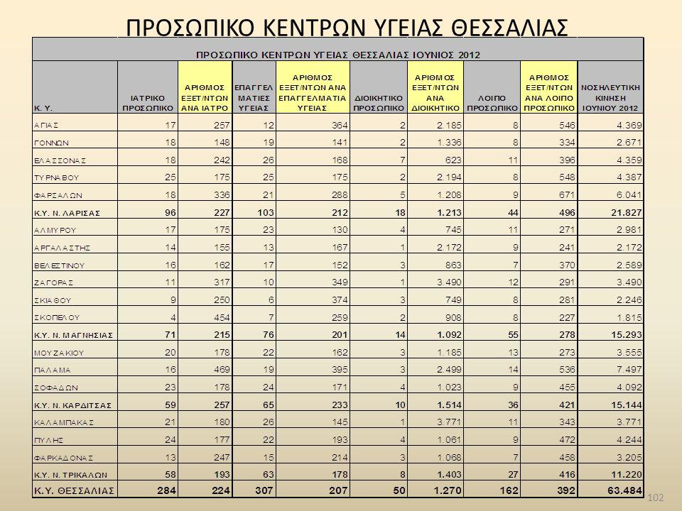 102 ΠΡΟΣΩΠΙΚΟ ΚΕΝΤΡΩΝ ΥΓΕΙΑΣ ΘΕΣΣΑΛΙΑΣ
