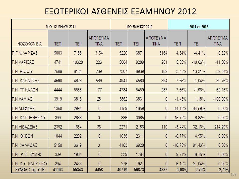 ΕΞΩΤΕΡΙΚΟΙ ΑΣΘΕΝΕΙΣ ΕΞΑΜΗΝΟΥ 2012 109