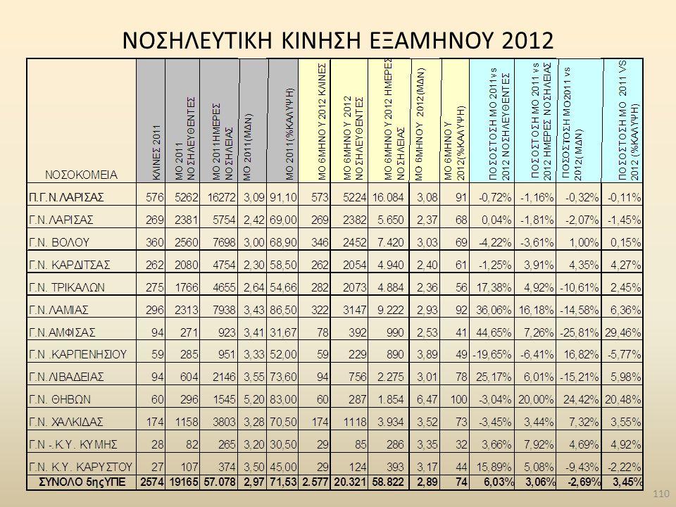 NΟΣΗΛΕΥΤΙΚΗ ΚΙΝΗΣΗ ΕΞΑΜΗΝΟΥ 2012 110