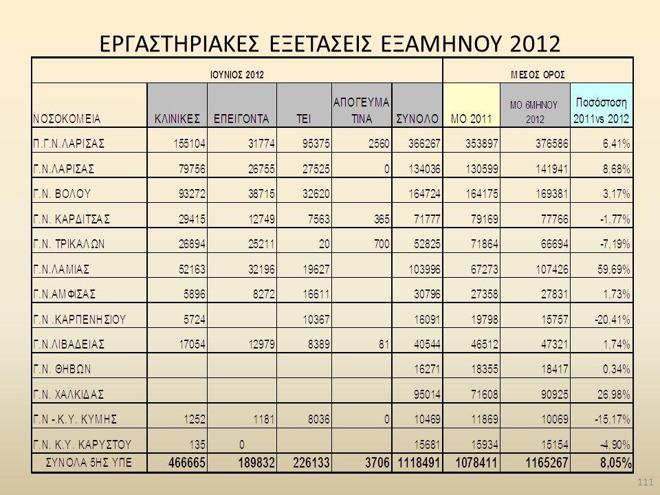 ΕΡΓΑΣΤΗΡΙΑΚΕΣ ΕΞΕΤΑΣΕΙΣ ΕΞΑΜΗΝΟΥ 2012 111