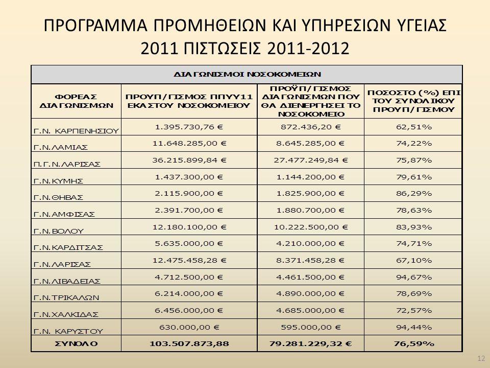 12 ΠΡΟΓΡΑΜΜΑ ΠΡΟΜΗΘΕΙΩΝ ΚΑΙ ΥΠΗΡΕΣΙΩΝ ΥΓΕΙΑΣ 2011 ΠΙΣΤΩΣΕΙΣ 2011-2012