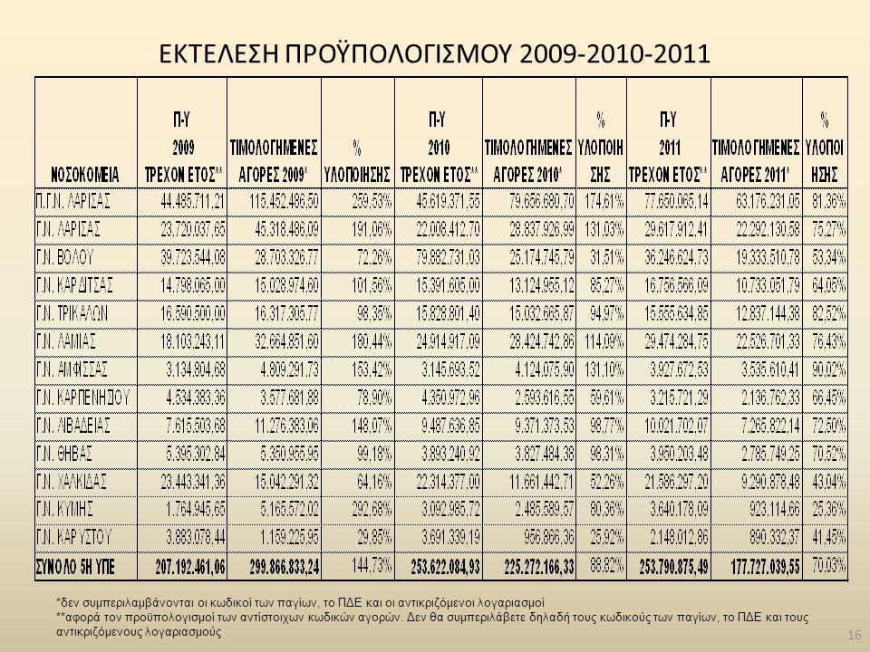 ΕΚΤΕΛΕΣΗ ΠΡΟΫΠΟΛΟΓΙΣΜΟΥ 2009-2010-2011 16 *δεν συμπεριλαμβάνονται οι κωδικοί των παγίων, το ΠΔΕ και οι αντικριζόμενοι λογαριασμοί **αφορά τον προϋπολο