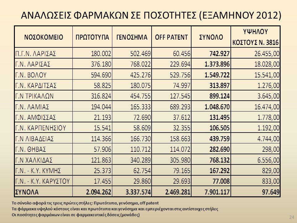 24 ΑΝΑΛΩΣΕΙΣ ΦΑΡΜΑΚΩΝ ΣΕ ΠΟΣΟΤΗΤΕΣ (ΕΞΑΜΗΝΟΥ 2012) Το σύνολο αφορά τις τρεις πρώτες στήλες: Πρωτότυπα, γενόσημα, off patent Τα φάρμακα υψηλού κόστους