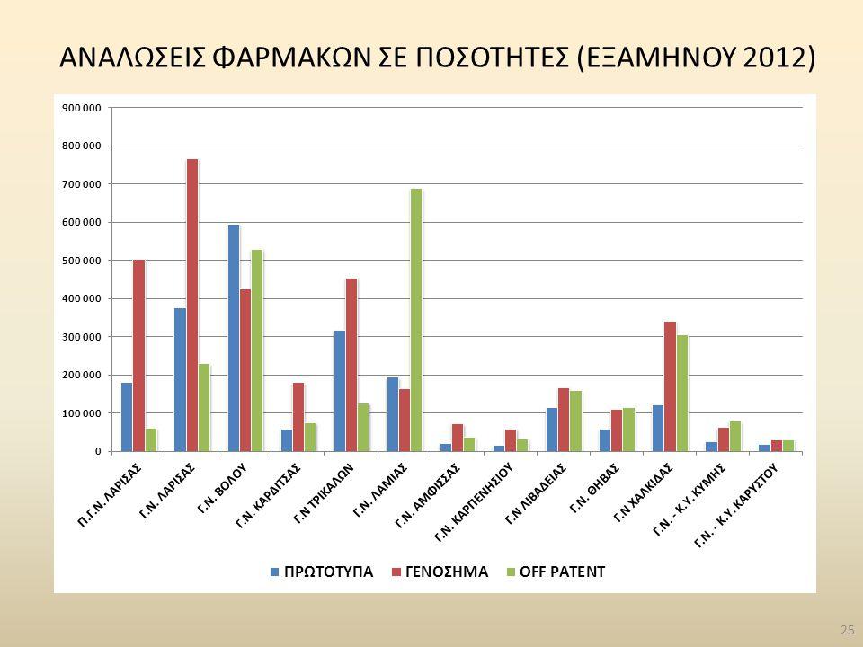 25 ΑΝΑΛΩΣΕΙΣ ΦΑΡΜΑΚΩΝ ΣΕ ΠΟΣΟΤΗΤΕΣ (ΕΞΑΜΗΝΟΥ 2012)