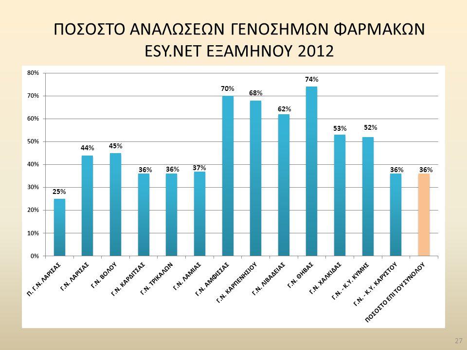 27 ΠΟΣΟΣΤΟ ΑΝΑΛΩΣΕΩΝ ΓΕΝΟΣΗΜΩΝ ΦΑΡΜΑΚΩΝ ESY.NET ΕΞΑΜΗΝΟΥ 2012