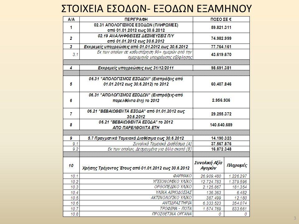 Συμβόλαια Υποστήριξης Παραγωγικής Λειτουργίας (SLA) Γενικό Νοσοκομείο Λαμίας – 1/3/2012 έως 28/2/2013, 12 μήνες, 135.287,95€ Γενικό Νοσοκομείο Θήβας – 5/3/2012 έως 4/3/2013, 12 μήνες, 74.526,88€ Γενικό Νοσοκομείο Χαλκίδας – 1/3/2012 έως 28/2/2013, 12 μήνες, 94.128,06€ Γενικό Νοσοκομείο Καρπενησίου – 1/3/2012 έως 28/2/2013, 12 μήνες, 52.968,03€ Γενικό Νοσοκομείο Άμφισσας – 1/3/2012 έως 28/2/2013, 12 μήνες, 52.968,03€ Γενικό Νοσοκομείο Λιβαδειάς – 5/3/2012 έως 4/3/2013, 12 μήνες, 74.526,88€ Γενικό Νοσοκομείο Καρύστου – 1/3/2012 έως 28/2/2013, 12 μήνες, 52.968,03€ Γενικό Νοσοκομείο Κύμης – 1/4/2012 έως 31/3/2013, 12 μήνες, 53.000,00€ 74