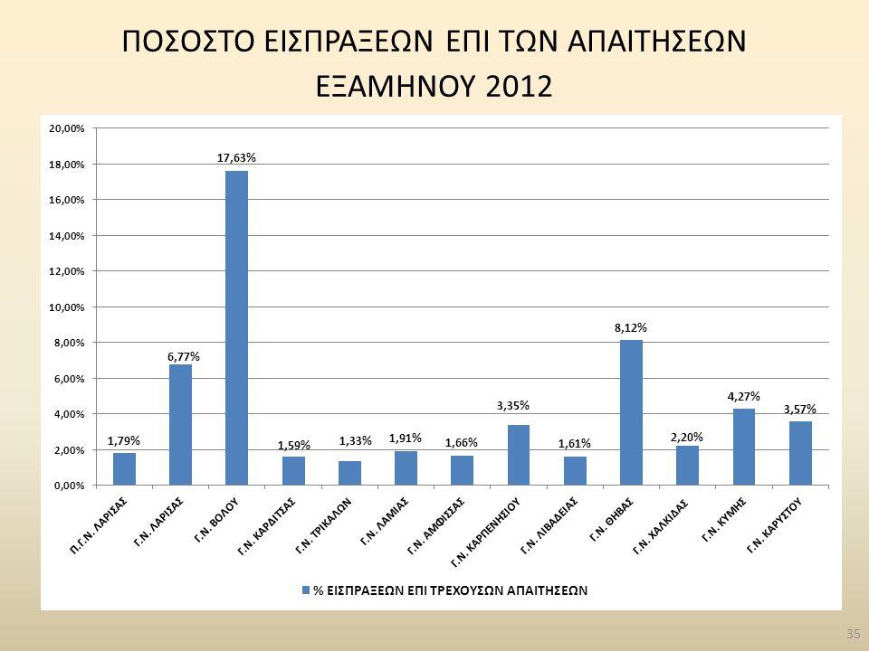 35 ΠΟΣΟΣΤΟ ΕΙΣΠΡΑΞΕΩΝ ΕΠΙ ΤΩΝ ΑΠΑΙΤΗΣΕΩΝ ΕΞΑΜΗΝΟΥ 2012