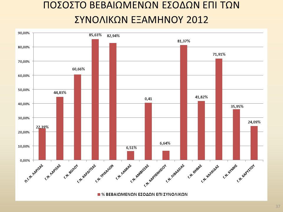 37 ΠΟΣΟΣΤΟ ΒΕΒΑΙΩΜΕΝΩΝ ΕΣΟΔΩΝ ΕΠΙ ΤΩΝ ΣΥΝΟΛΙΚΩΝ ΕΞΑΜΗΝΟΥ 2012