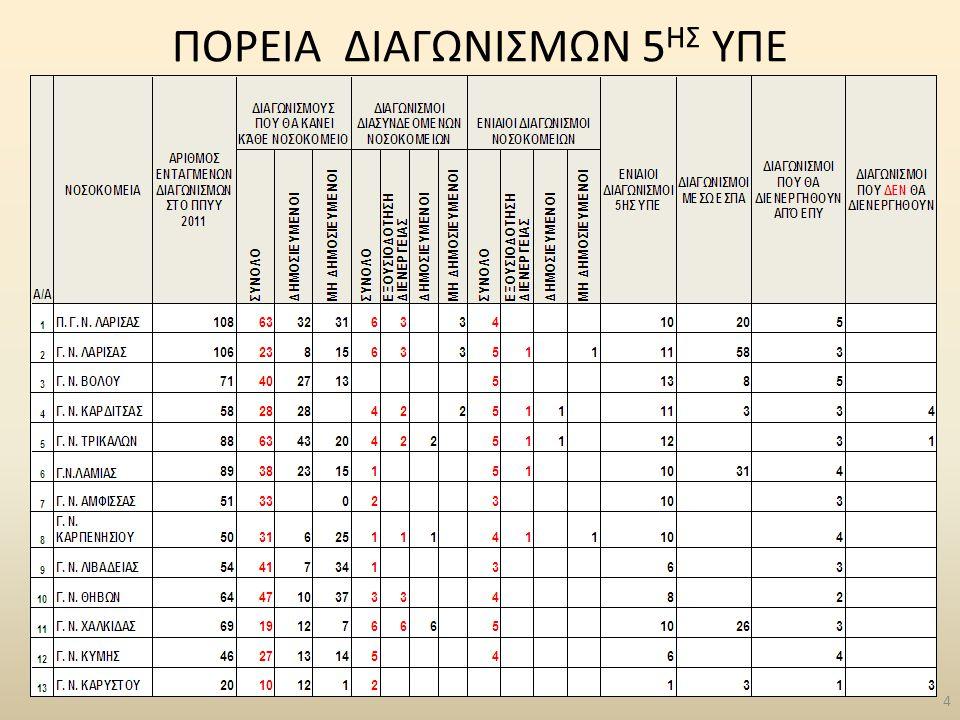 ΔΗΜΟΣΙΕΥΜΕΝΟΙ ΔΙΑΓΩΝΙΣΜΟΙ 5