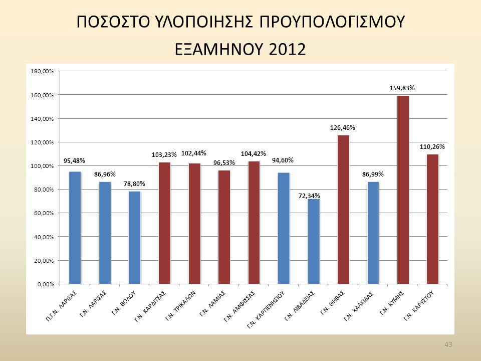 43 ΠΟΣΟΣΤΟ ΥΛΟΠΟΙΗΣΗΣ ΠΡΟΥΠΟΛΟΓΙΣΜΟΥ ΕΞΑΜΗΝΟΥ 2012
