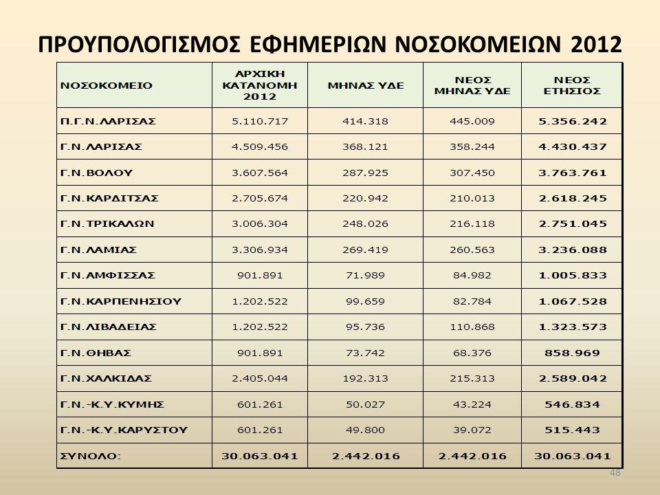 ΠΡΟΥΠΟΛΟΓΙΣΜΟΣ ΕΦΗΜΕΡΙΩΝ ΝΟΣΟΚΟΜΕΙΩΝ 2012 48