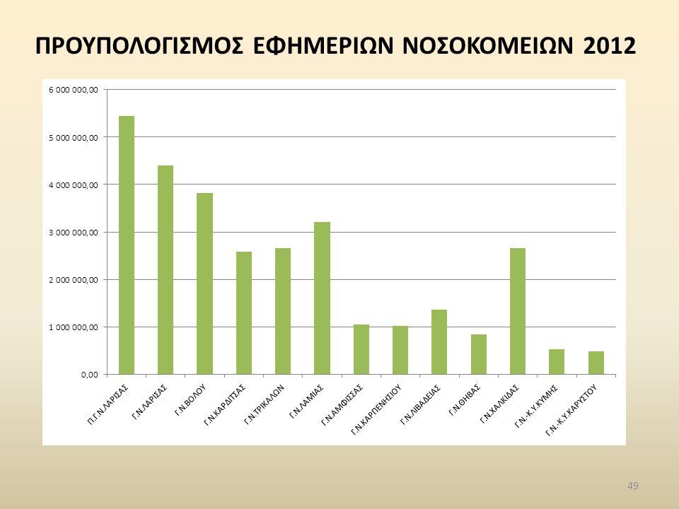 ΠΡΟΥΠΟΛΟΓΙΣΜΟΣ ΕΦΗΜΕΡΙΩΝ ΝΟΣΟΚΟΜΕΙΩΝ 2012 49