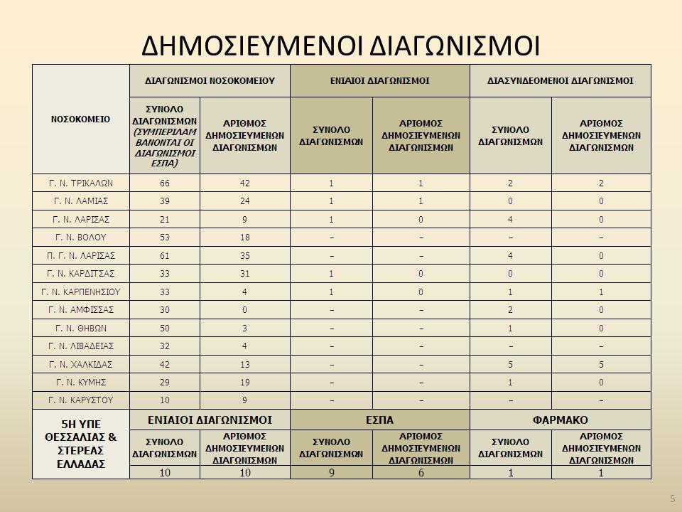 ΕΠΙΜΟΡΦΩΤΙΚΑ ΠΡΟΓΡΑΜΜΑΤΑ Έχουν υλοποιηθεί μέσα στο 2012 έξι (6) επιμορφωτικά προγράμματα: Τέσσερα (4) στη Λάρισα : α) Το Κοινό Πλαίσιο Αξιολόγησης ως εργαλείο της Διοίκησης Ολικής Ποιότητας - (3) β) Management Υπηρεσιών Υγείας - (1) Ένα (1) στο Βόλο : α) Διαχείριση Ιατρικών Αποβλήτων (1) Ένα (1) στη Λαμία : α) Το Κοινό Πλαίσιο Αξιολόγησης ως εργαλείο της Διοίκησης Ολικής Ποιότητας - (1) Αναμένουμε την έγκριση επτά (7) ακόμη επιμορφωτικών προγραμμάτων για το δεύτερο εξάμηνο του 2012 : - Το Κοινό Πλαίσιο Αξιολόγησης ως εργαλείο της Διοίκησης Ολικής Ποιότητας (2) - Management Υπηρεσιών Υγείας (2) - Διαχείριση Ιατρικών Αποβλήτων (2) - Διαδικασίες και Μοντέλα Ποιότητας στη Δημόσια Διοίκηση (1) 96