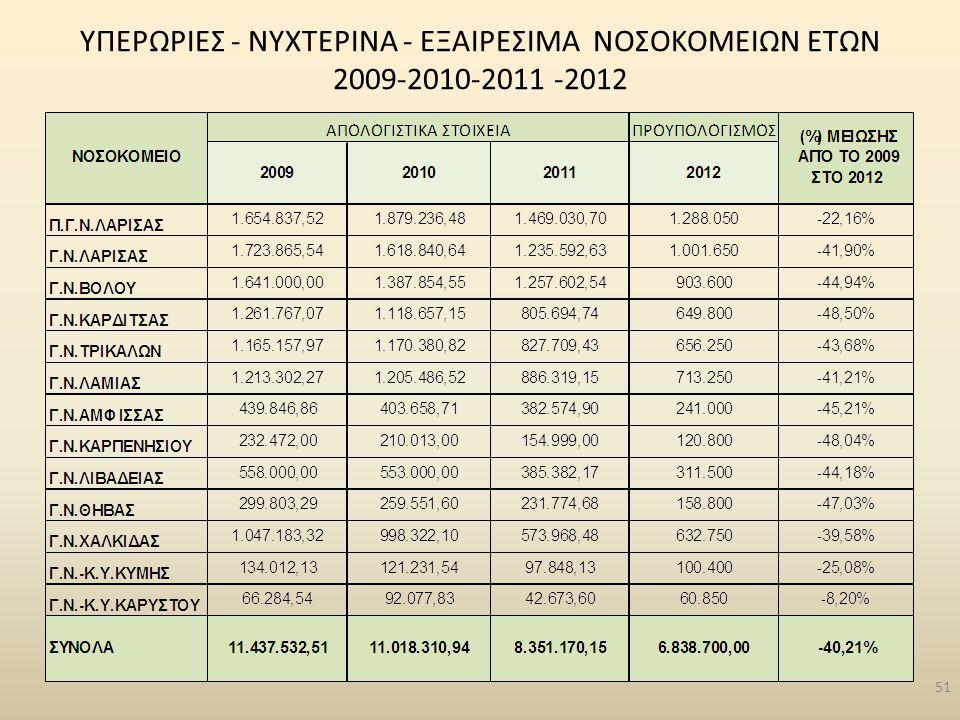 ΥΠΕΡΩΡΙΕΣ - ΝΥΧΤΕΡΙΝΑ - ΕΞΑΙΡΕΣΙΜΑ ΝΟΣΟΚΟΜΕΙΩΝ ΕΤΩΝ 2009-2010-2011 -2012 51