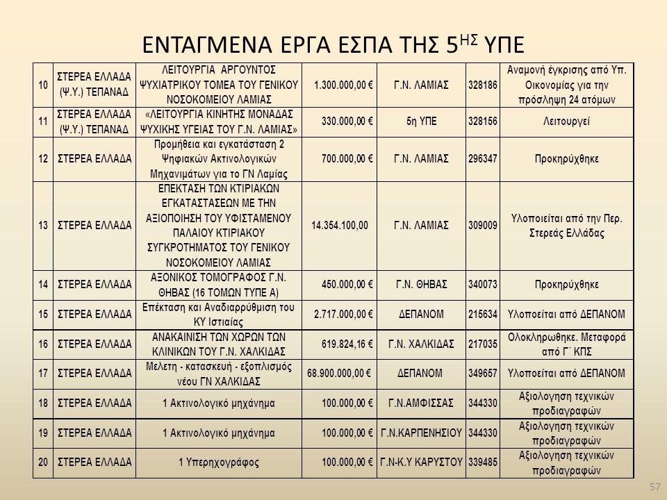 ENTAΓΜΕΝΑ ΕΡΓΑ ΕΣΠΑ ΤΗΣ 5 ΗΣ ΥΠΕ 57