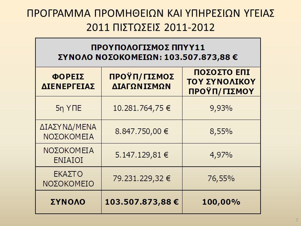 ΣΥΝΟΠΤΙΚΑ ΣΤΟΙΧΕΙΑ ΑΚΙΝΗΤΩΝ ανά ΥΠΕ  1 η Υγειονομική Περιφέρεια 154 ακίνητα συνολικό εμβαδόν: 1.024.052 τμ συνολική αντικειμενική αξία: 10.400.307.428,24 €  2 η Υγειονομική Περιφέρεια 470 ακίνητα συνολικό εμβαδόν: 3.073.301 τμ συνολική αντικειμενική αξία: 453.271.322,20 €  3 η Υγειονομική Περιφέρεια 274 ακίνητα συνολικό εμβαδόν: 32.992.372 τμ συνολική αντικειμενική αξία: 258.673.070,93 €  4 η Υγειονομική Περιφέρεια 410 ακίνητα συνολικό εμβαδόν: 1.631.283 τμ συνολική αντικειμενική αξία: 210.170.724,46 €  5 η Υγειονομική Περιφέρεια 284 ακίνητα συνολικό εμβαδόν: 2.339.785 τμ συνολική αντικειμενική αξία: 170.017.007,10 €  6 η Υγειονομική Περιφέρεια 564 ακίνητα συνολικό εμβαδόν: 5.245.717 τμ συνολική αντικειμενική αξία: 295.057.076,02 €  7 η Υγειονομική Περιφέρεια 185 ακίνητα συνολικό εμβαδόν: 1.229.383 τμ συνολική αντικειμενική αξία: 135.345.513,94 € 78