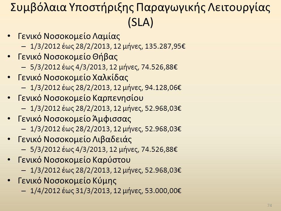 Συμβόλαια Υποστήριξης Παραγωγικής Λειτουργίας (SLA) Γενικό Νοσοκομείο Λαμίας – 1/3/2012 έως 28/2/2013, 12 μήνες, 135.287,95€ Γενικό Νοσοκομείο Θήβας –