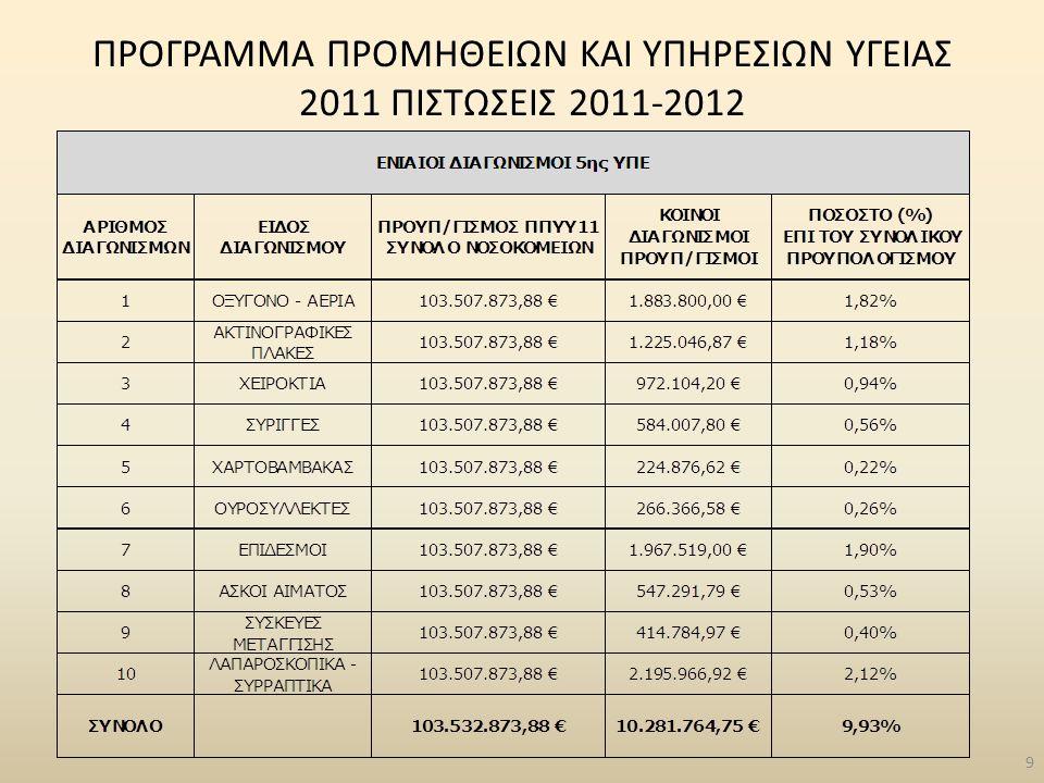 ΕΦΗΜΕΡΙΕΣ ΝΟΣΟΚΟΜΕΙΩΝ ΕΤΩΝ 2009-2010-2011-2012 50