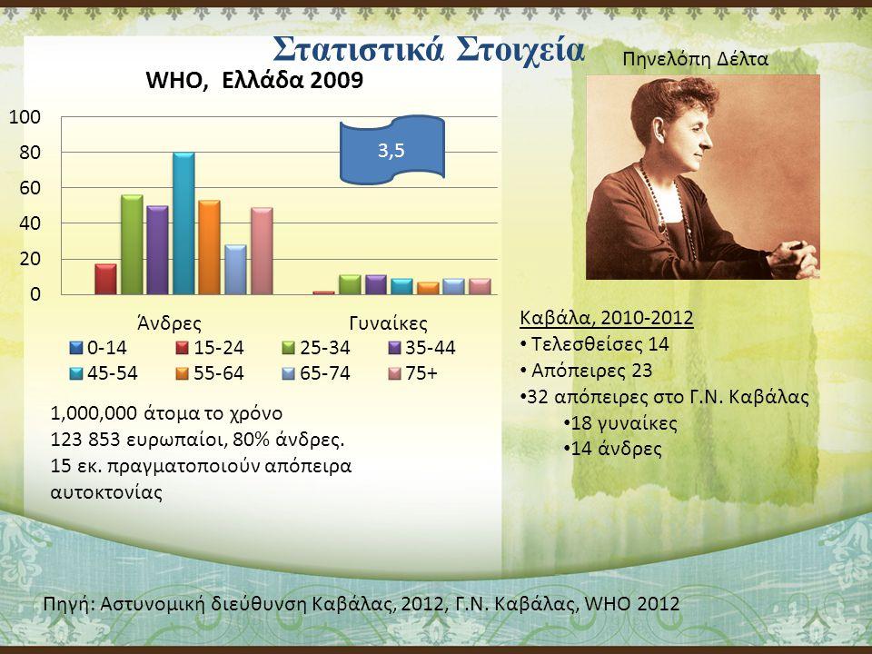 Στατιστικά Στοιχεία 1,000,000 άτομα το χρόνο 123 853 ευρωπαίοι, 80% άνδρες.