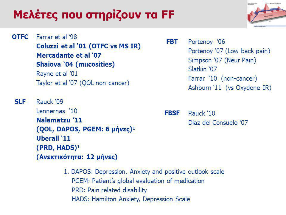 Farrar et al '98 Coluzzi et al '01 (OTFC vs MS IR) Mercadante et al '07 Shaiova '04 (mucosities) Rayne et al '01 Taylor et al '07 (QOL-non-cancer) OTFC Portenoy '06 Portenoy '07 (Low back pain) Simpson '07 (Neur Pain) Slatkin '07 Farrar '10 (non-cancer) Ashburn '11 (vs Oxydone IR) FBT Rauck '10 Diaz del Consuelo '07 FBSF Rauck '09 Lennernas '10 Nalamatzu '11 (QOL, DAPOS, PGEM: 6 μήνες) 1 Uberall '11 (PRD, HADS) 1 (Ανεκτικότητα: 12 μήνες) SLF 1.