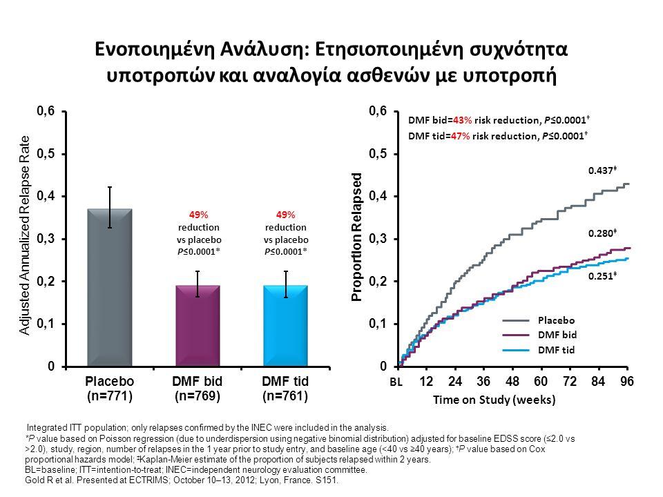 Ενοποιημένη Ανάλυση: Ετησιοποιημένη συχνότητα υποτροπών και αναλογία ασθενών με υποτροπή Integrated ITT population; only relapses confirmed by the INE
