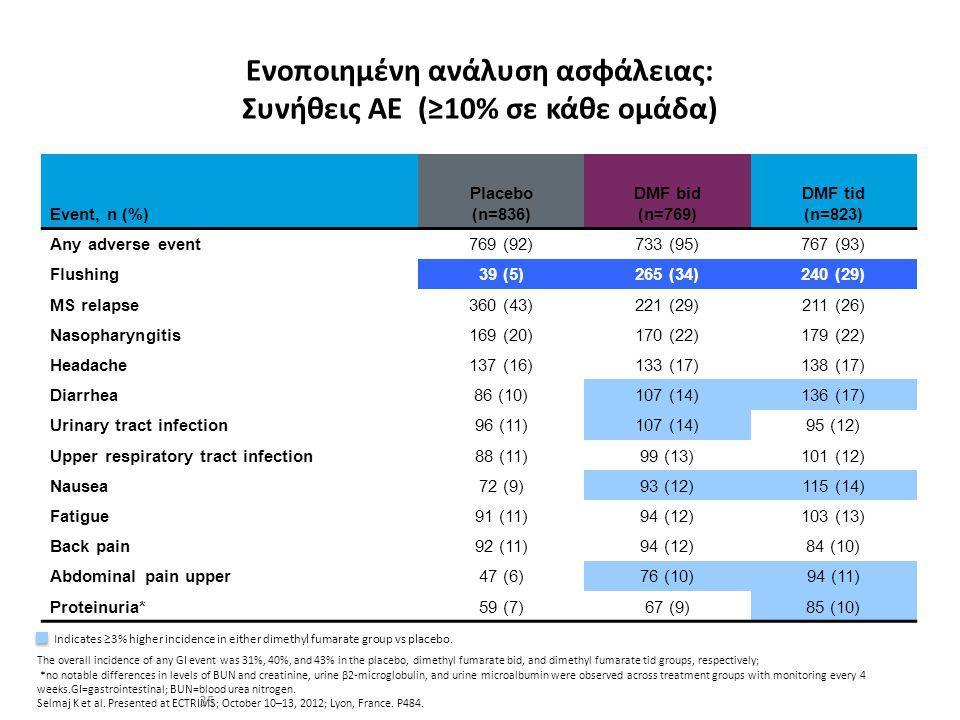 Ενοποιημένη ανάλυση ασφάλειας: Συνήθεις ΑΕ (≥10% σε κάθε ομάδα) The overall incidence of any GI event was 31%, 40%, and 43% in the placebo, dimethyl f