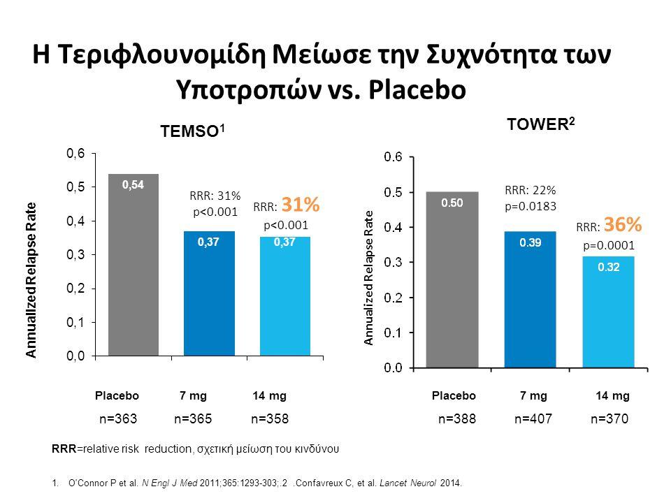 Η Τεριφλουνομίδη Μείωσε την Συχνότητα των Υποτροπών vs. Placebo RRR=relative risk reduction, σχετική μείωση του κινδύνου 1.O'Connor P et al. N Engl J
