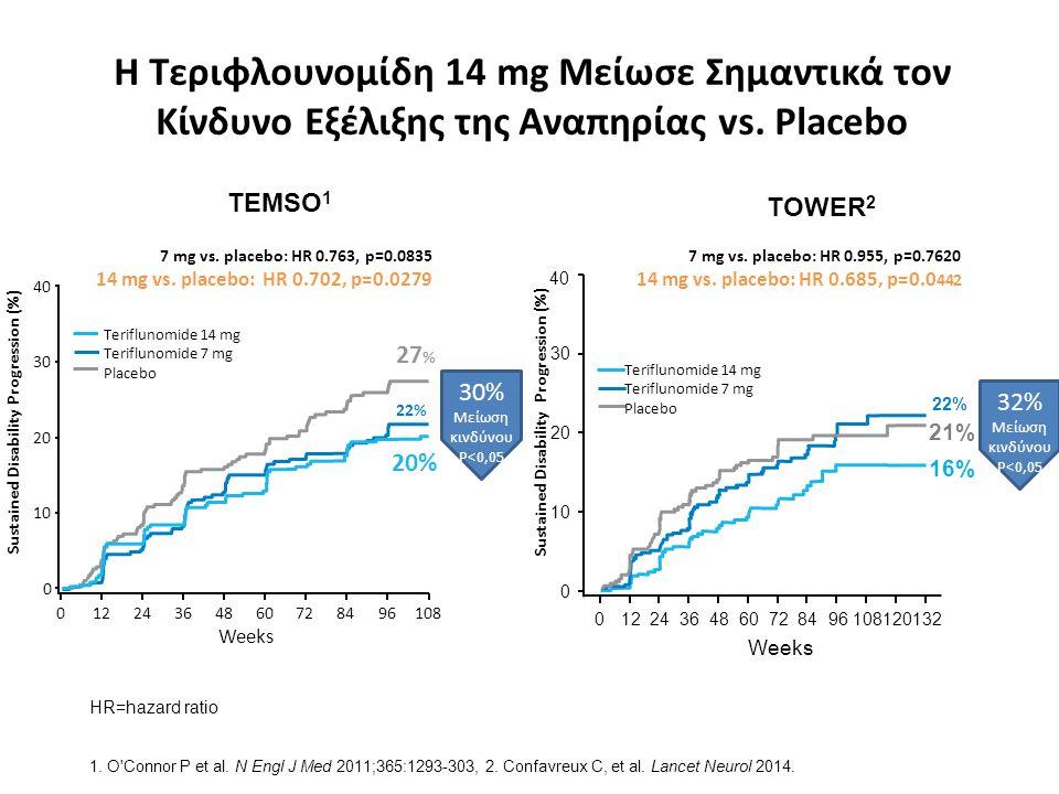 Η Τεριφλουνομίδη 14 mg Μείωσε Σημαντικά τον Κίνδυνο Εξέλιξης της Αναπηρίας vs. Placebo 27 % 22% 20% TEMSO 1 TOWER 2 HR=hazard ratio 0 0367284961084860