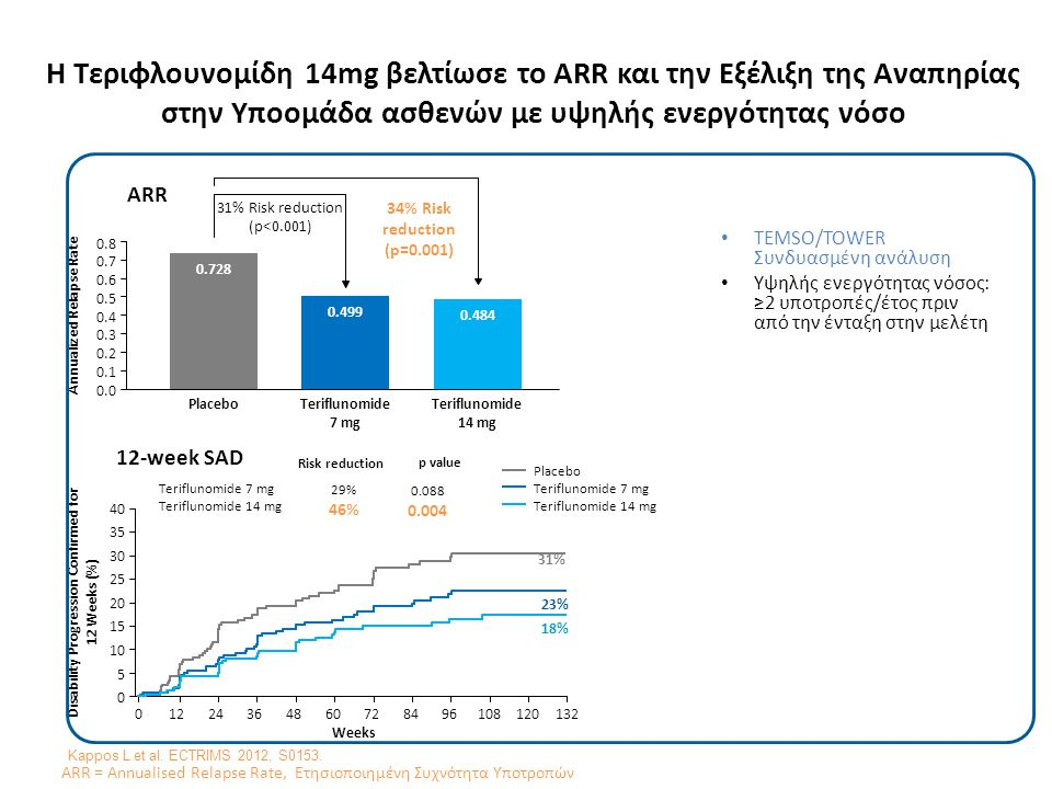 Συχνές κοινές παρενέργειες Adverse Event, % TEMSOTOWER Placebo (n=360) Teriflunomide Placebo (n=385) Teriflunomide 7 mg (n=368) 14 mg (n=358) 7 mg (n=409) 14 mg (n=371) Diarrhea8.914.717.97.312.011.1 Nausea7.29.013.78.88.310.2 Elevated ALT6.712.014.28.311.214.0 Hair thinning/ decreased hair density 3.310.313.14.410.313.5 Hypersensitivity or skin disorders 7.210.311.2Not Reported Less than 1% of patients discontinued treatment due to hair loss or thinning and 85% recovered without sequelae; most diarrhea and nausea occurred in the first 3 months of the study and resolved without intervention.
