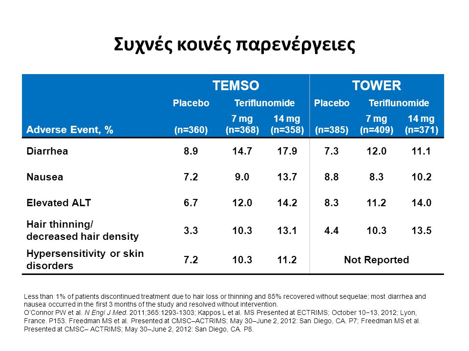Συχνές κοινές παρενέργειες Adverse Event, % TEMSOTOWER Placebo (n=360) Teriflunomide Placebo (n=385) Teriflunomide 7 mg (n=368) 14 mg (n=358) 7 mg (n=