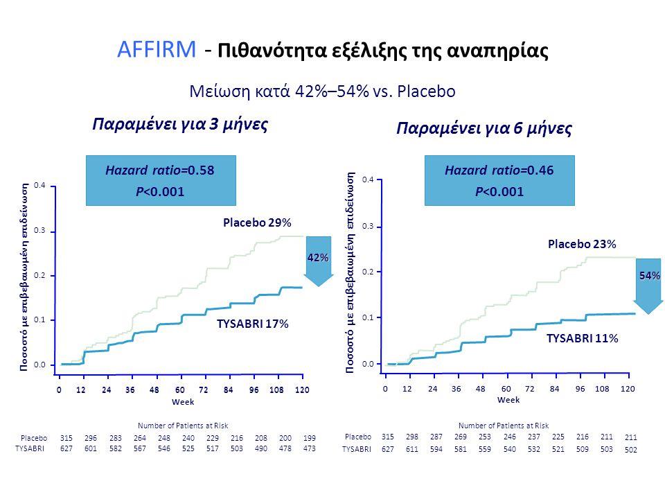 AFFIRM - Πιθανότητα εξέλιξης της αναπηρίας Παραμένει για 6 μήνες 0.0 0.1 0.2 0.3 0.4 Week 01224364860728496108120 Ποσοστό με επιβεβαιωμένη επιδείνωση