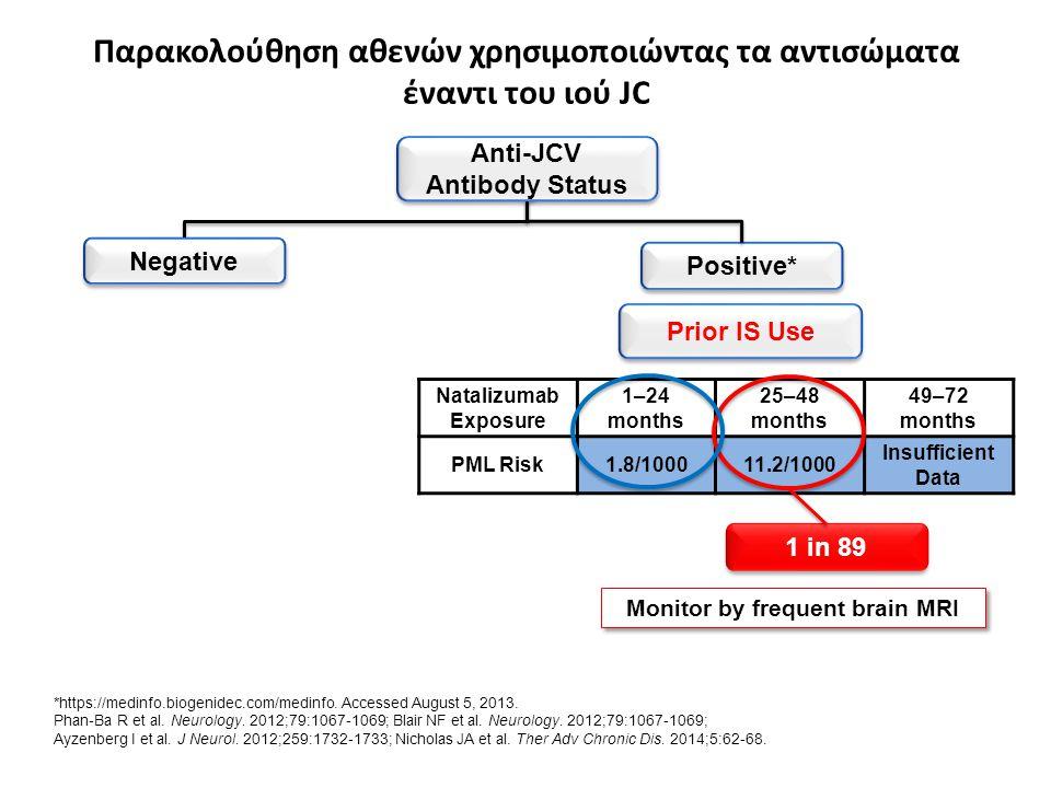 Παρακολούθηση αθενών χρησιμοποιώντας τα αντισώματα έναντι του ιού JC Natalizumab Exposure 1–24 months 25–48 months 49–72 months PML Risk1.8/100011.2/1