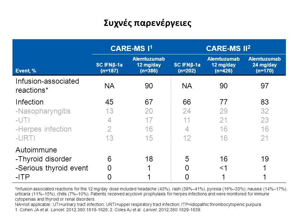Συχνές παρενέργειες *Infusion associated reactions for the 12 mg/day dose included headache (43%), rash (39%–41%), pyrexia (16%–33%), nausea (14%–17%)
