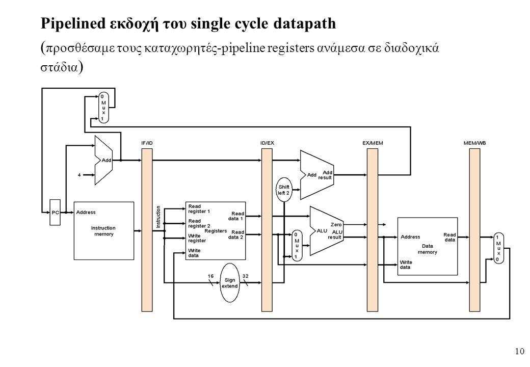 10 Pipelined εκδοχή του single cycle datapath ( προσθέσαμε τους καταχωρητές-pipeline registers ανάμεσα σε διαδοχικά στάδια )