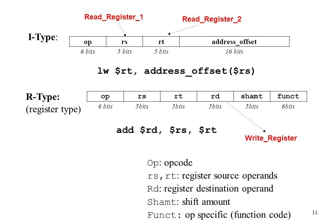 11 Ι-Type: oprsrtaddress_offset 6 bits5 bits 16 bits lw $rt, address_offset($rs) oprsrtrdshamtfunct 6 bits5bits 6bits R-Type: (register type) Op : opc