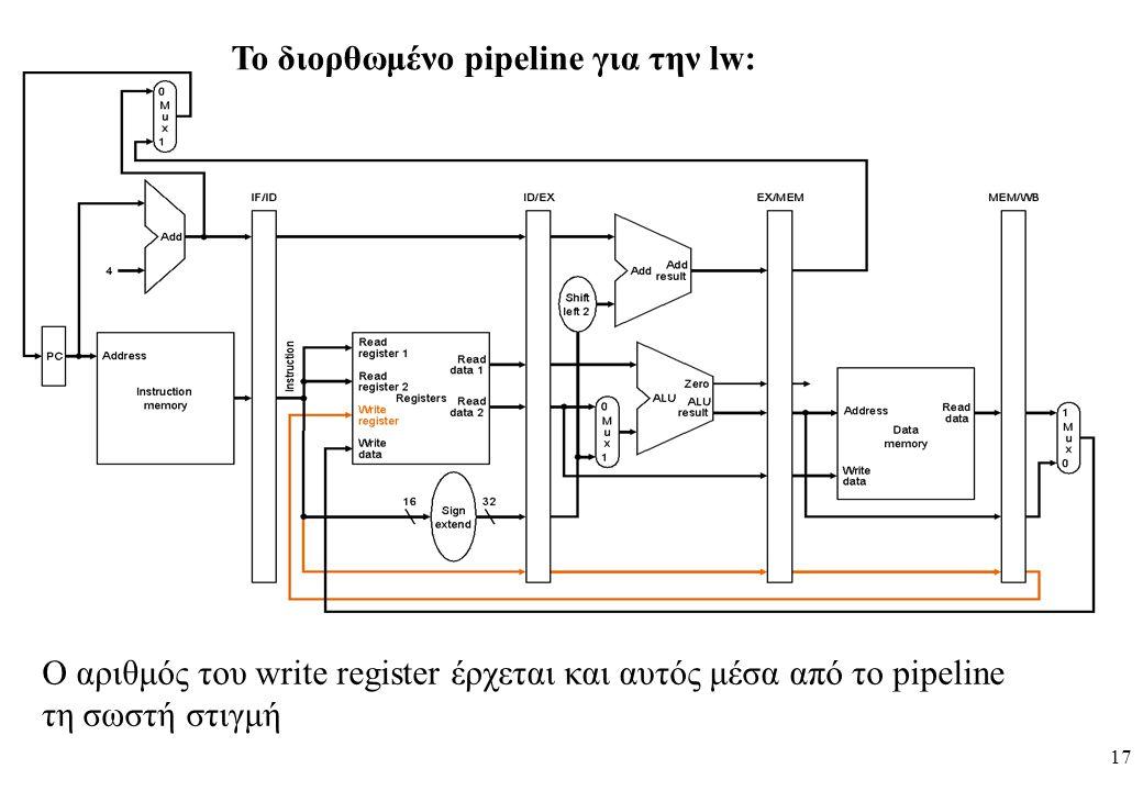 17 To διορθωμένο pipeline για την lw: O αριθμός του write register έρχεται και αυτός μέσα από το pipeline τη σωστή στιγμή