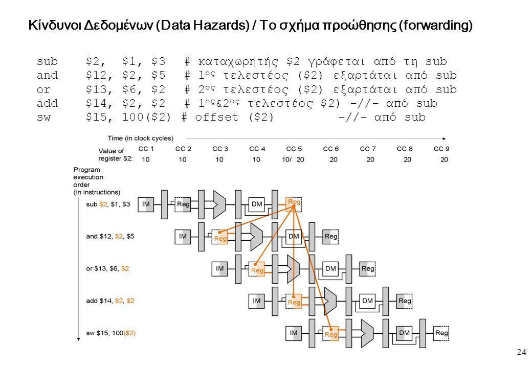24 Κίνδυνοι Δεδομένων (Data Hazards) / Το σχήμα προώθησης (forwarding) sub $2, $1, $3# καταχωρητής $2 γράφεται από τη sub and $12, $2, $5# 1 ος τελεστ