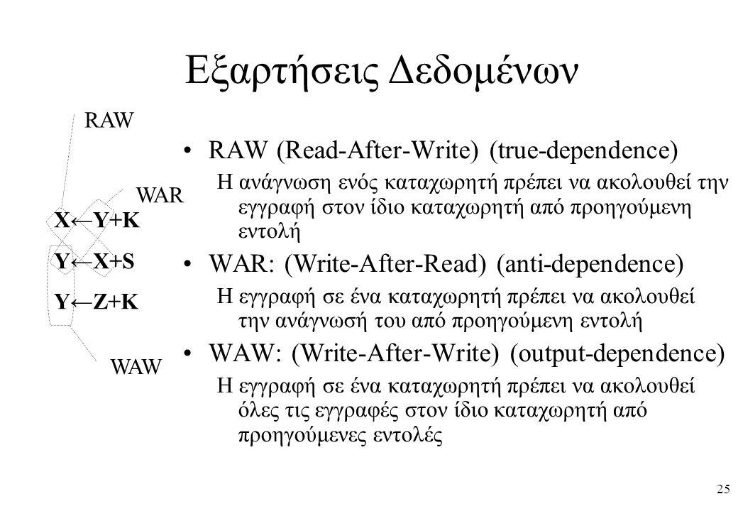 25 Εξαρτήσεις Δεδομένων RAW (Read-After-Write) (true-dependence) Η ανάγνωση ενός καταχωρητή πρέπει να ακολουθεί την εγγραφή στον ίδιο καταχωρητή από προηγούμενη εντολή WAR: (Write-After-Read) (anti-dependence) Η εγγραφή σε ένα καταχωρητή πρέπει να ακολουθεί την ανάγνωσή του από προηγούμενη εντολή WAW: (Write-After-Write) (output-dependence) Η εγγραφή σε ένα καταχωρητή πρέπει να ακολουθεί όλες τις εγγραφές στον ίδιο καταχωρητή από προηγούμενες εντολές X←Y+K Y←X+S Y←Z+K WAW WAR RAW